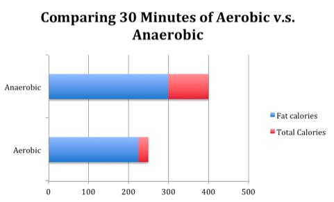 Should Anyone Do Aerobic Exercise? | Sandbox Fitness